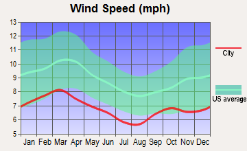 West Echols, Georgia wind speed