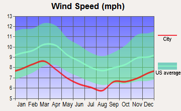 Milltown, Alabama wind speed