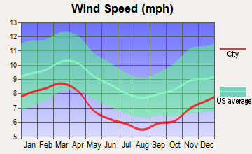 Adairsville, Georgia wind speed