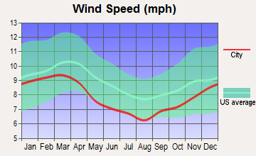 Between, Georgia wind speed