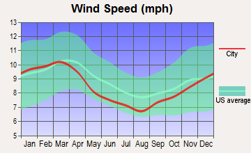 Cartersville, Georgia wind speed