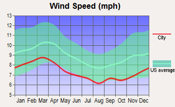 Cochran, Georgia wind speed