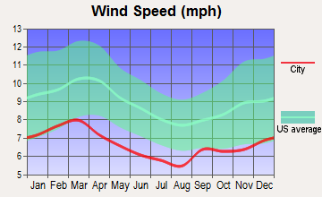 Columbus, Georgia wind speed
