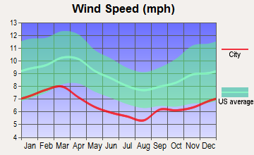 Fort Gaines, Georgia wind speed