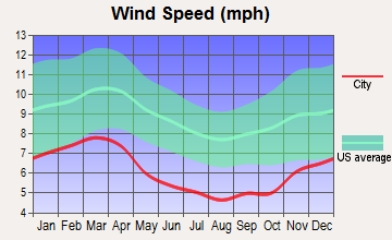 Bridgeport, Alabama wind speed