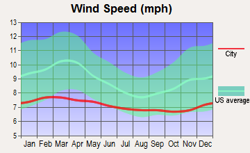 Hawaiian Acres, Hawaii wind speed