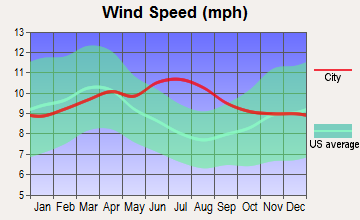 Kapaau, Hawaii wind speed