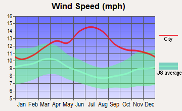 Kualapuu, Hawaii wind speed