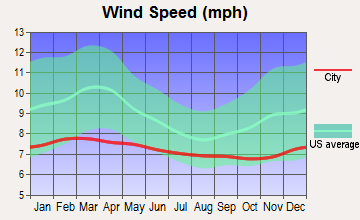 Pahala, Hawaii wind speed