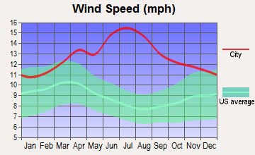 Wailea-Makena, Hawaii wind speed