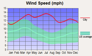 Wailua Homesteads, Hawaii wind speed