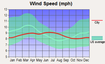 Waimea, Hawaii wind speed