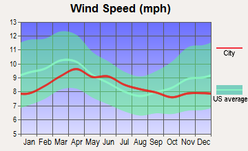 Lapwai, Idaho wind speed