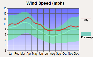 Newdale, Idaho wind speed