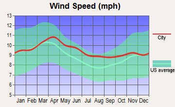 Paris, Idaho wind speed
