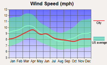 Pinehurst, Idaho wind speed