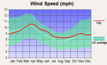 Twin Falls, Idaho wind speed
