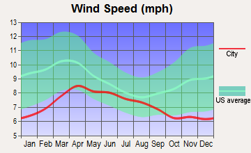 Weippe, Idaho wind speed