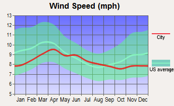 Leland, Idaho wind speed