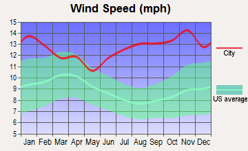 Kivalina, Alaska wind speed