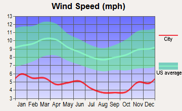 Knik-Fairview, Alaska wind speed