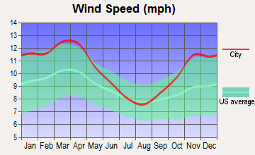 Easton, Illinois wind speed