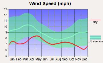 Northway, Alaska wind speed