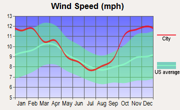 Petersburg, Alaska wind speed
