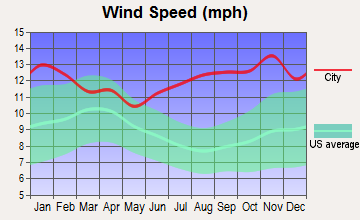Point Hope, Alaska wind speed