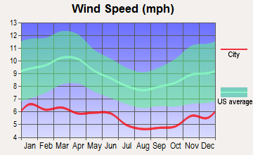 Primrose, Alaska wind speed