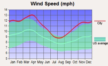 Raymond, Iowa wind speed