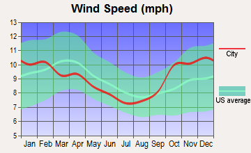 Sitka, Alaska wind speed