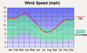 Sheffield, Iowa wind speed