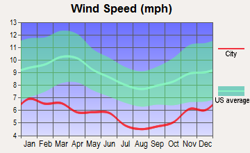 Soldotna, Alaska wind speed