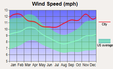 Stebbins, Alaska wind speed