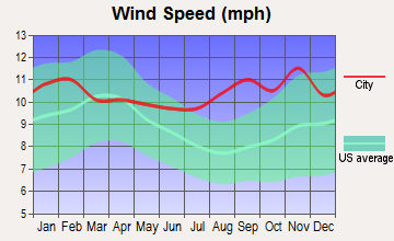 Teller, Alaska wind speed