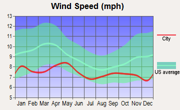 Tok, Alaska wind speed