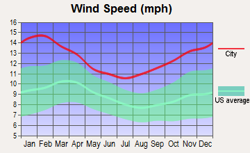 Tuntutuliak, Alaska wind speed