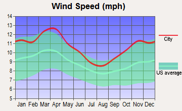 Des Moines, Iowa wind speed