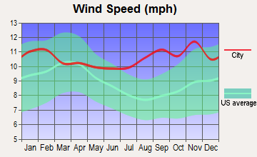 Wales, Alaska wind speed
