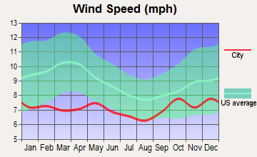 Yakutat, Alaska wind speed