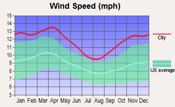 Leland, Iowa wind speed