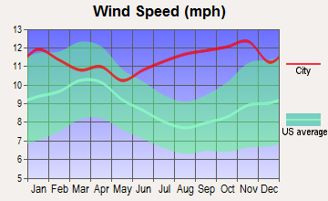 Ambler, Alaska wind speed
