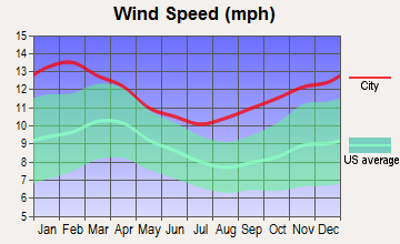 Aniak, Alaska wind speed