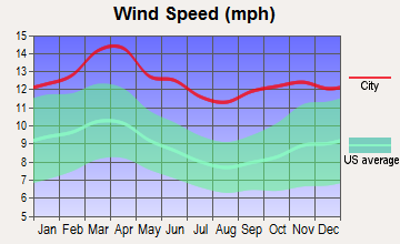 Kiowa, Kansas wind speed
