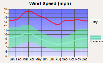 Hugoton, Kansas wind speed