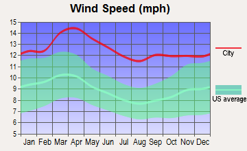 Grinnell, Kansas wind speed