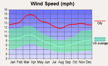 Great Bend, Kansas wind speed