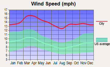 Dodge City, Kansas wind speed