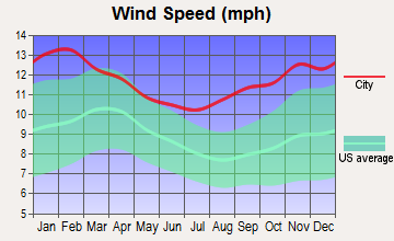 Chevak, Alaska wind speed